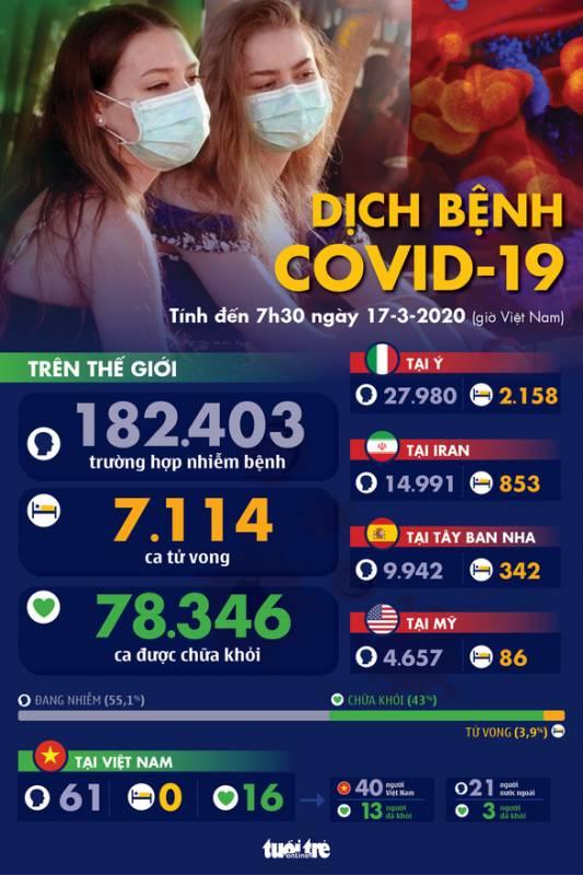 Dịch COVID-19 ngày 17-3: Số nhiễm mới ở Ý giảm, Trung Quốc có 21 ca