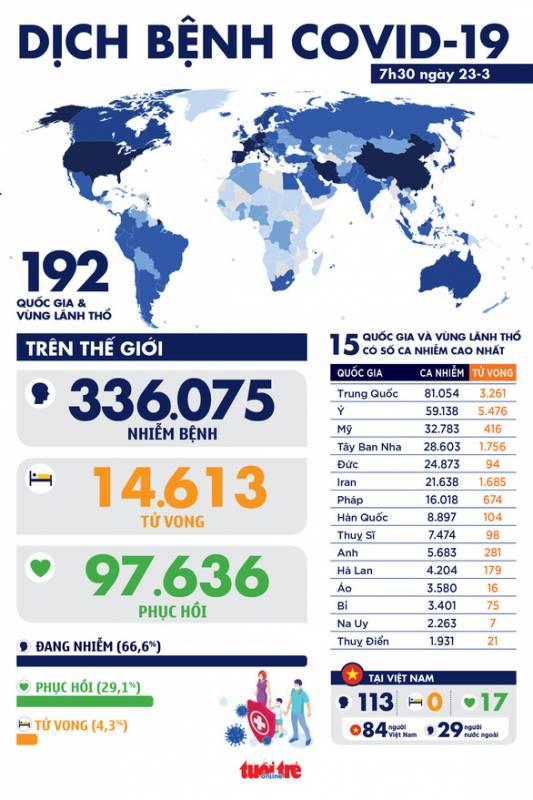 Dịch COVID-19 sáng 23-3: Ít nhất 32.149 người Mỹ dương tính, 400 người chết
