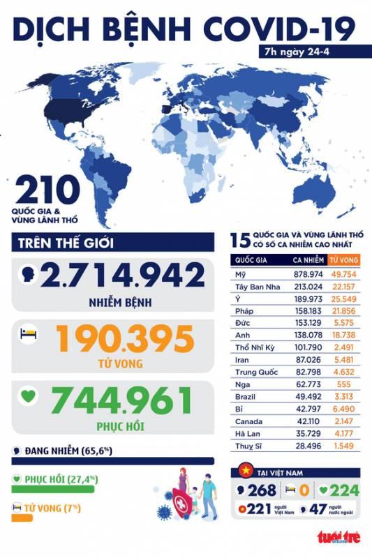 Dịch COVID-19 sáng 24-4: Việt Nam vẫn 0 ca mới, toàn cầu gần 745.000 ca khỏi