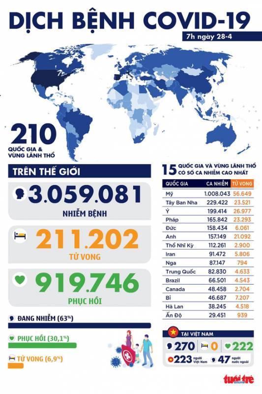 Dịch COVID-19 sáng 28-4: Việt Nam 0 ca nhiễm mới, toàn cầu gần 1 triệu ca hồi phục
