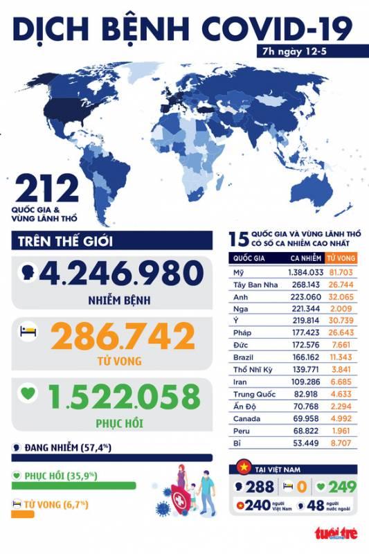 Dịch COVID-19 sáng 12-5: Mỹ đứng đầu thế giới ca hồi phục, Việt Nam ngày thứ 26 không ca mới