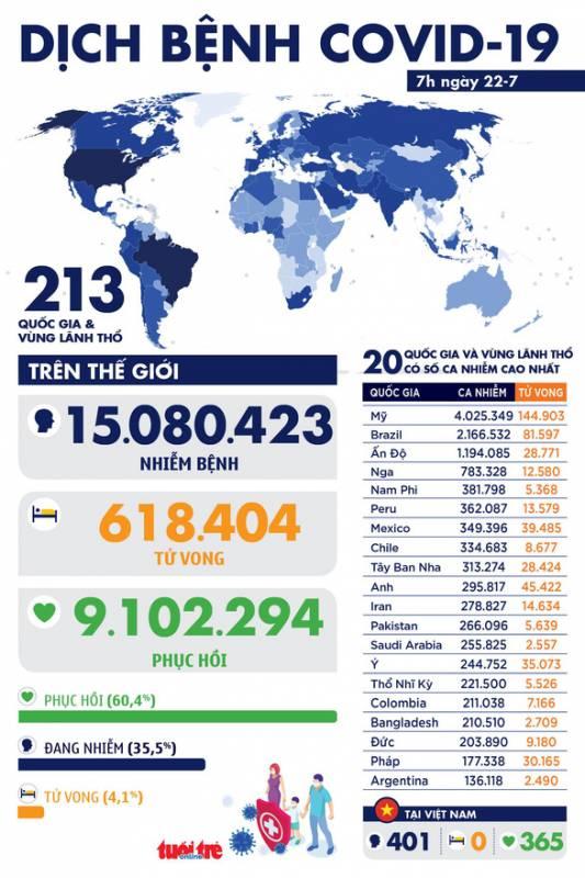 COVID-19 sáng 22-7: EU huy động hơn 900 triệu USD giúp ASEAN chống dịch