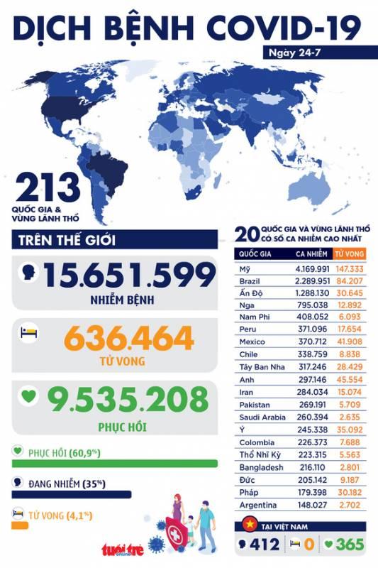 Dịch COVID-19 ngày 24-7: Mỹ vượt 4 triệu ca nhiễm