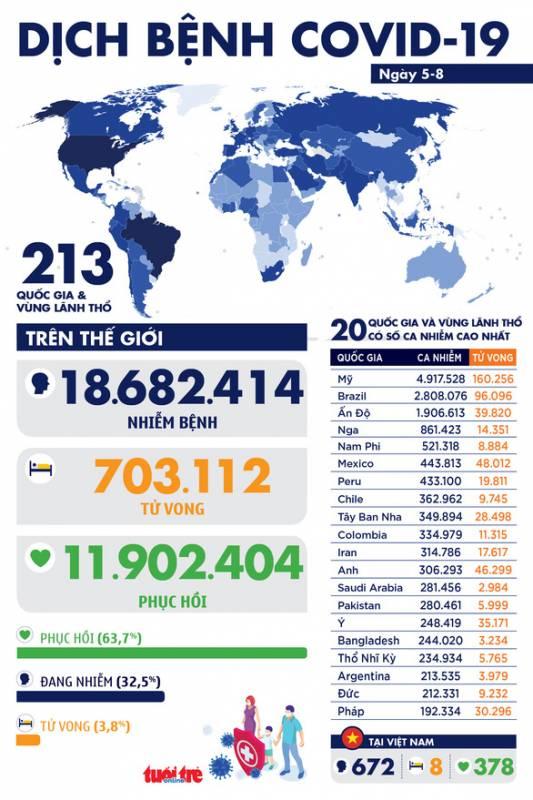 Dịch COVID-19 ngày 5-8: Thế giới hơn 18,6 triệu ca...